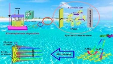 پاکسازی محیط های آلوده داروئی توسط محققان دانشگاه حکیم سبزواری آنالیز شد