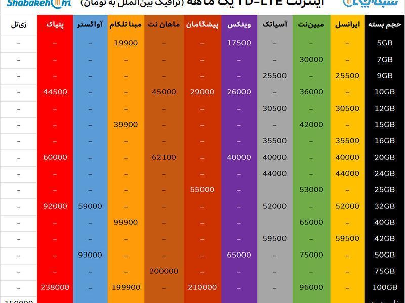جدول مقایسه قیمت بسته های اینترنت TD-LTE شرکت های مختلف در ایران؛ ارزان ترین و گران ترین شرکت ها کدام اند؟